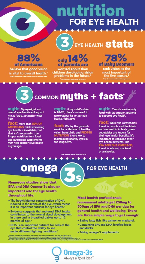 Eye Health infographic